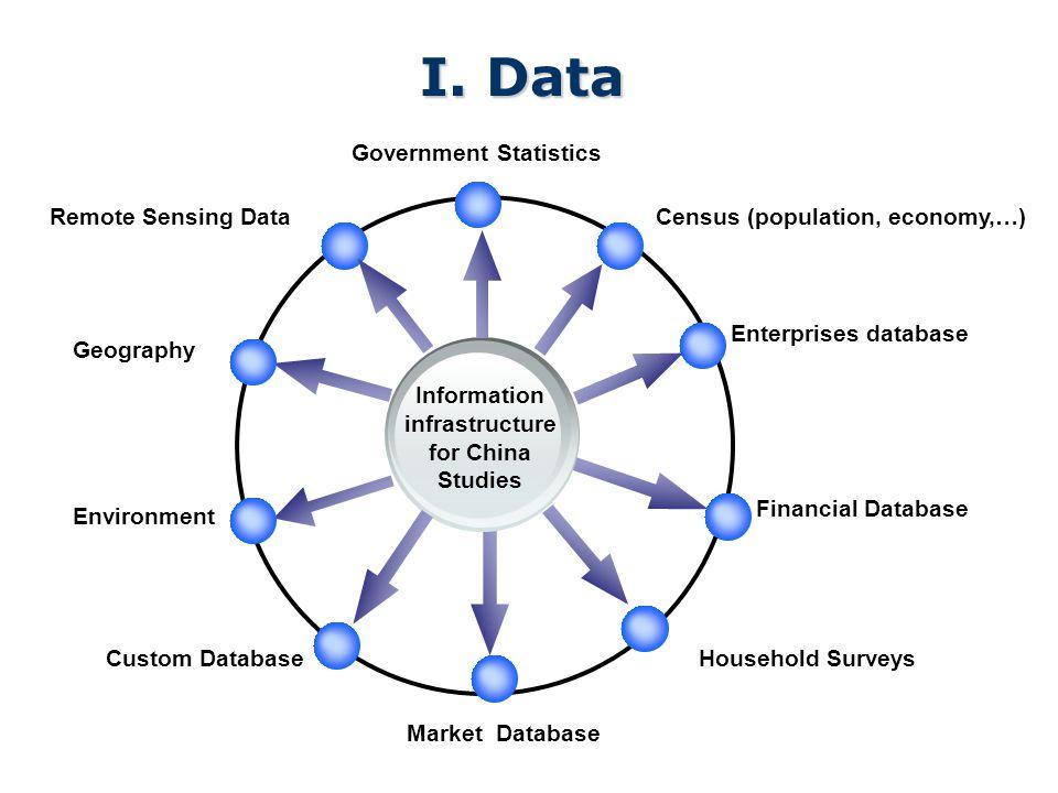I. Data Census (population, economy,…) Government Statistics Enterprises database Remote Sensing Data Market Database Information infrastructure for C