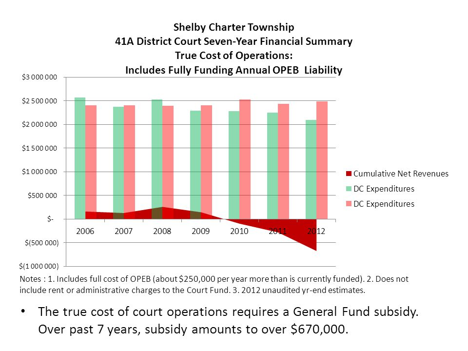 Revenues Received if Court Located Elsewhere Over past 7 years, Shelby would have received $200,000 - $300,000 per year from the Court, if the Township were not hosting the Court Total payments would have amounted to over $1.7M True cost of Court over same period results in $670,000 LOSS to the Township Cash basis of Court finances over 7 years: $1.4M net revenues (with substantial unfunded liability on the balance sheet)