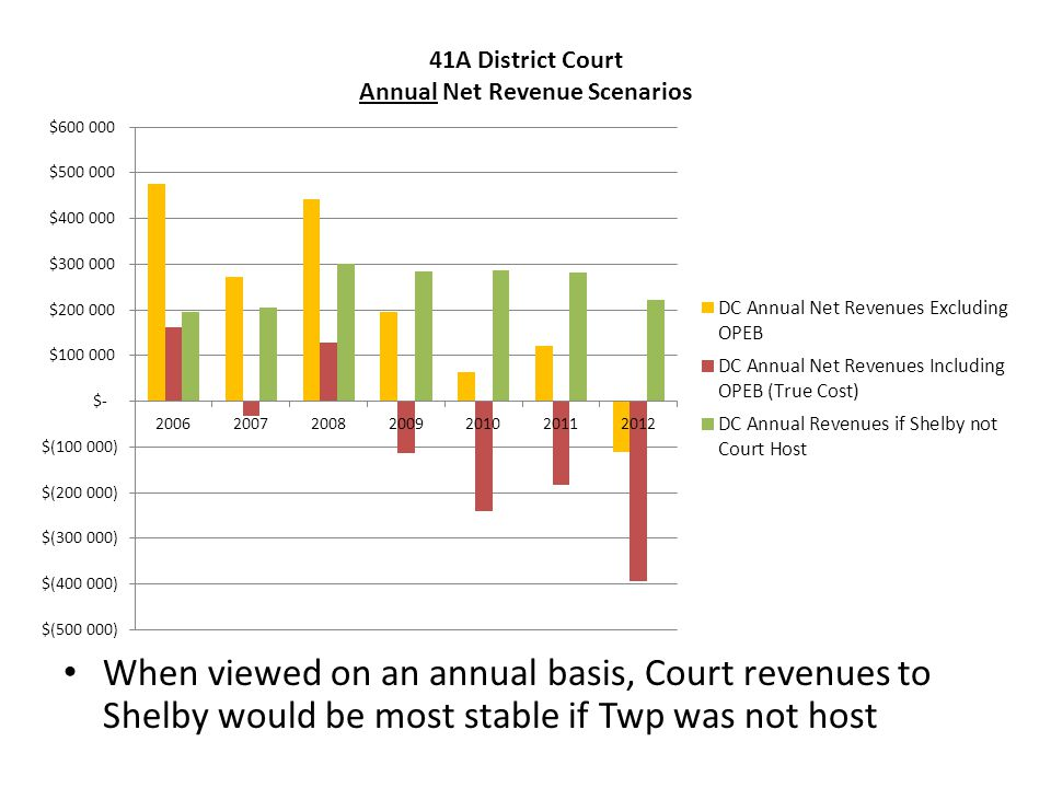 Conclusions District Court operating costs have not been fully accounted for – Significant accrued liability should be included in operating costs – When factored into the budget, Shelby's General Fund is effectively subsidizing the Court Shelby's revenues from the Court are more stable if the Township is not hosting the Court If Court leaves Shelby, Township will be required to pay for a portion of current employee benefits after retirement for many years – Shelby Court revenues expected to exceed OPEB costs – Liability would be capped and diminish over time