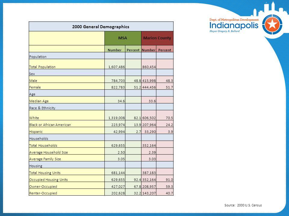 Indianapolis-Carmel MSA Age Distribution Source: 2010 U.S. Census