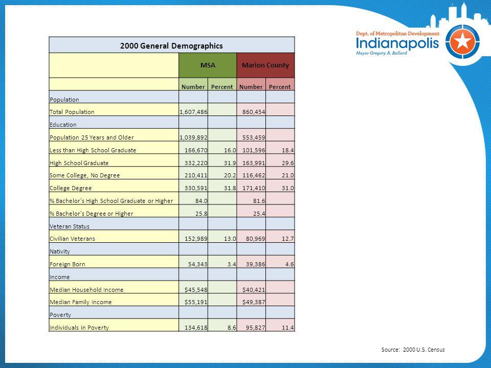 Indianapolis-Carmel MSA 2010 Urbanized Area Source: 2010 U.S. Census