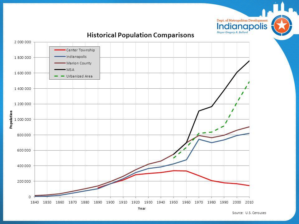 Indianapolis-Carmel MSA Population Growth Comparisons: 1970 - 2010 Source: 1970 & 2010 U.S.