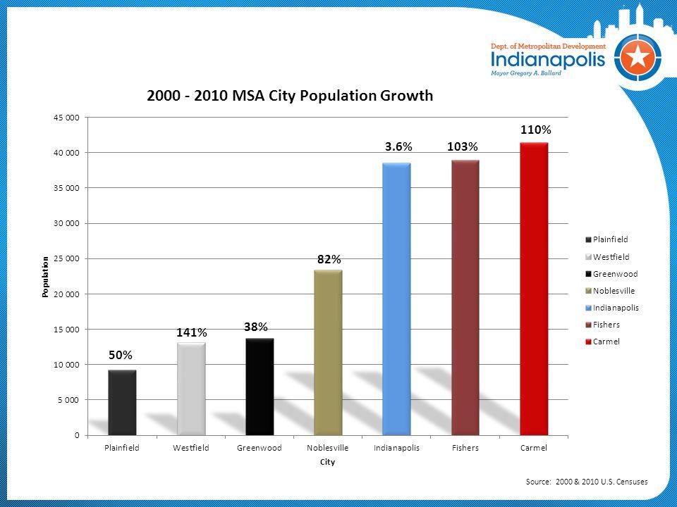 Indianapolis-Carmel MSA Racial Composition Source: 2010 U.S. Census