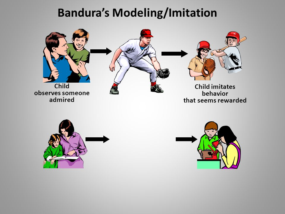 Environment Person (cognitive) Behavior Bandura's Social Cognitive Model Figure 2.4
