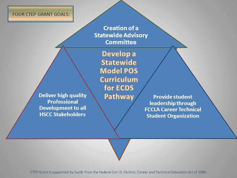 Creation of a Statewide Advisory Committee Provide student leadership through FCCLA Career Technical Student Organization Deliver high quality Professional Development to all HSCC Stakeholders FOUR CTEP GRANT GOALS: CTEP Grant is supported by funds from the Federal Carl D.