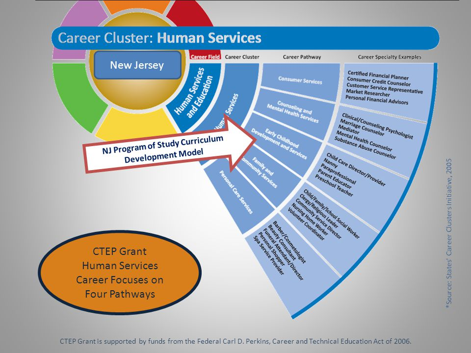 The 12 CCTC Career Ready Statements 1.Act as a responsible and contributing citizen and employee.