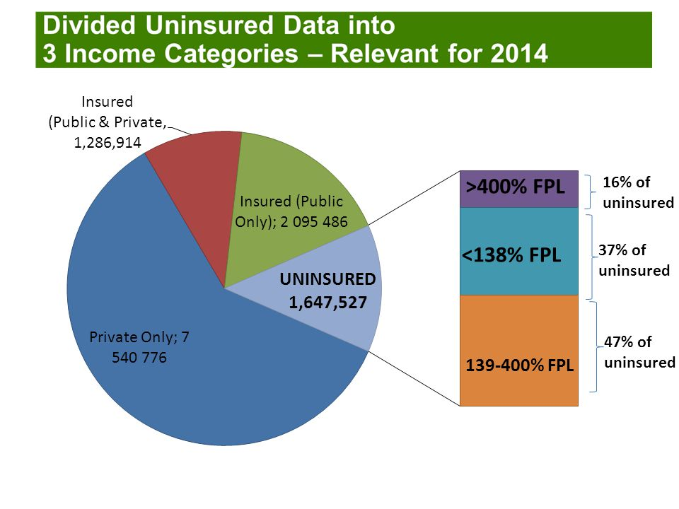16% of uninsured 37% of uninsured 47% of uninsured