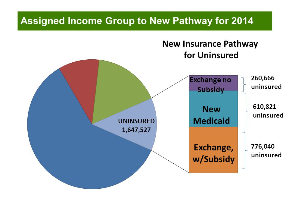New Insurance Pathway for Uninsured 260,666 uninsured 610,821 uninsured 776,040 uninsured