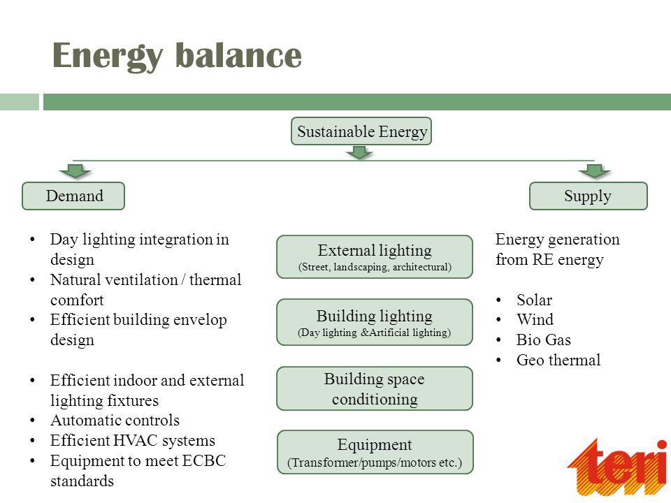 External lighting (Street, landscaping, architectural) Sustainable Energy DemandSupply Energy balance Building lighting (Day lighting &Artificial ligh