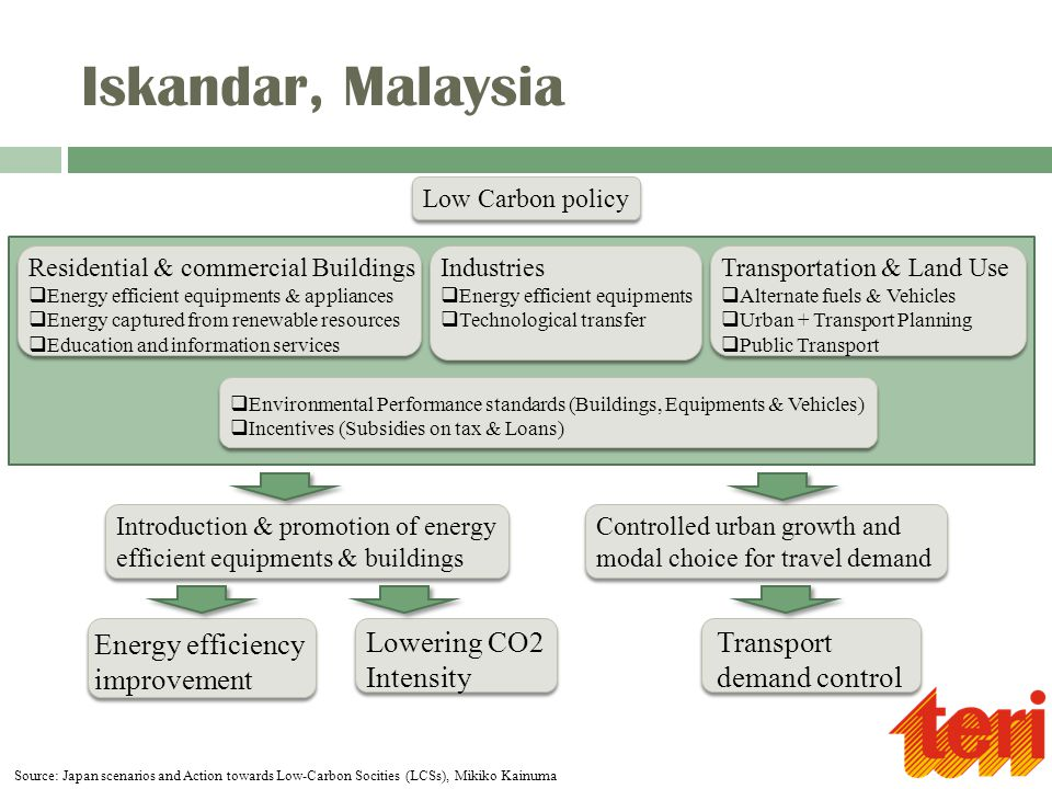 Iskandar, Malaysia Low Carbon policy Residential & commercial Buildings  Energy efficient equipments & appliances  Energy captured from renewable re