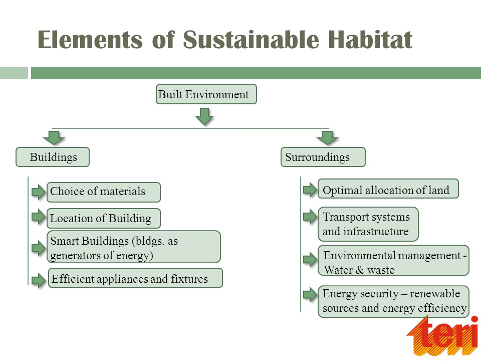 Elements of Sustainable Habitat Optimal allocation of land Built Environment BuildingsSurroundings Efficient appliances and fixtures Choice of materials Location of Building Smart Buildings (bldgs.