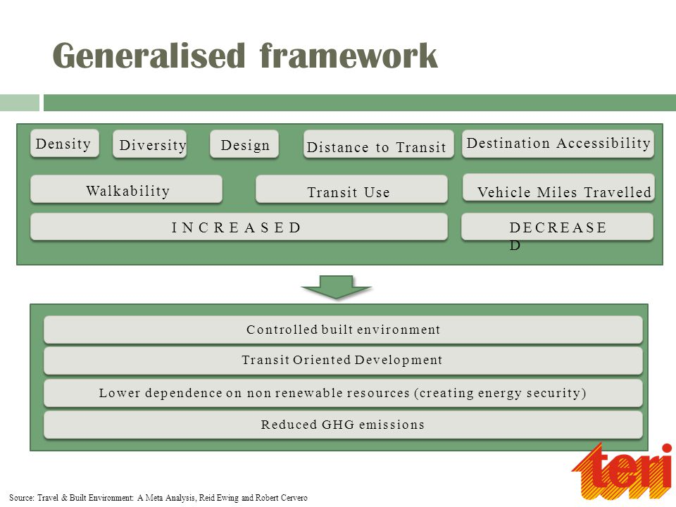 Generalised framework Density DiversityDesign Distance to Transit Destination Accessibility Walkability Transit UseVehicle Miles Travelled INCREASEDDECREASE D Source: Travel & Built Environment: A Meta Analysis, Reid Ewing and Robert Cervero Transit Oriented Development Lower dependence on non renewable resources (creating energy security) Reduced GHG emissions Controlled built environment