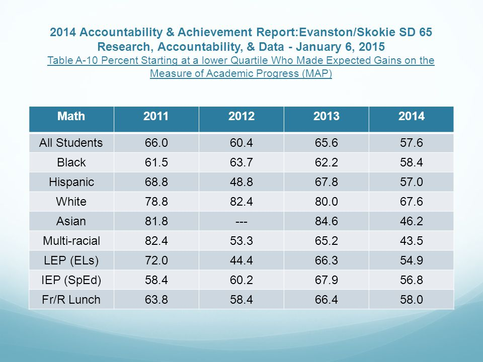 2014 Accountability & Achievement Report:Evanston/Skokie SD 65 Research, Accountability, & Data - January 6, 2015 Table A-10 Percent Starting at a lower Quartile Who Made Expected Gains on the Measure of Academic Progress (MAP) Math2011201220132014 All Students66.060.465.657.6 Black61.563.762.258.4 Hispanic68.848.867.857.0 White78.882.480.067.6 Asian81.8---84.646.2 Multi-racial82.453.365.243.5 LEP (ELs)72.044.466.354.9 IEP (SpEd)58.460.267.956.8 Fr/R Lunch63.858.466.458.0