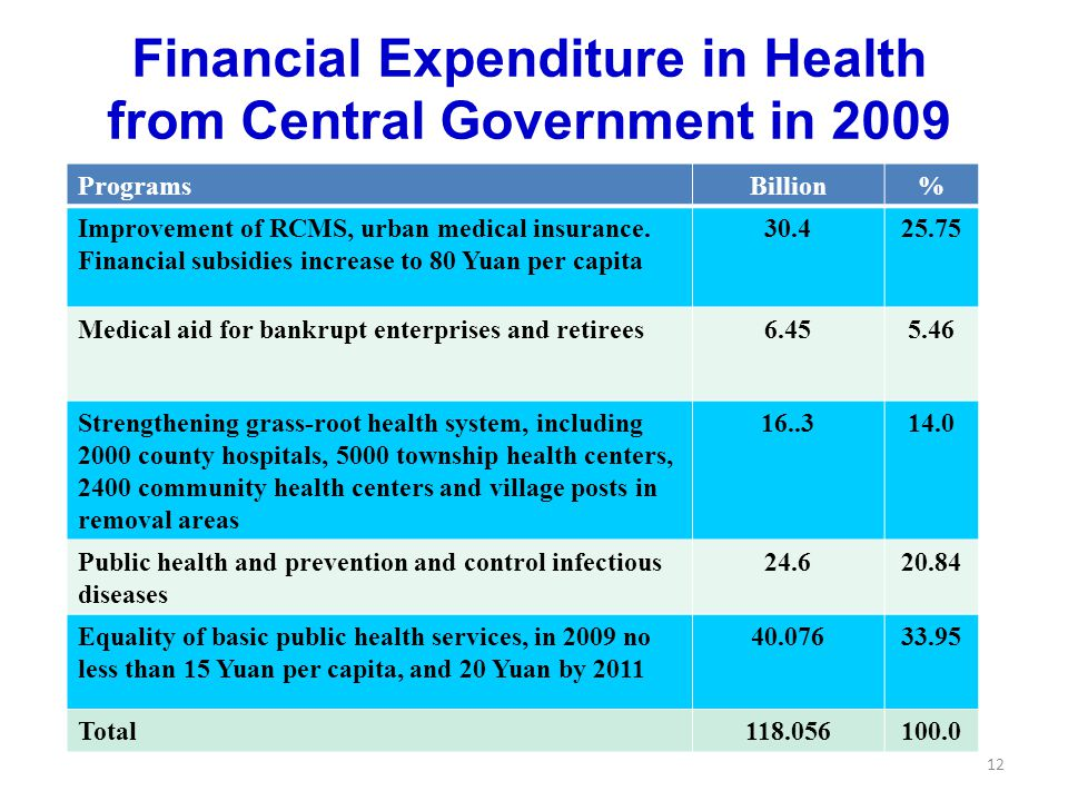 Financial Expenditure in Health from Central Government in 2009 ProgramsBillion% Improvement of RCMS, urban medical insurance.