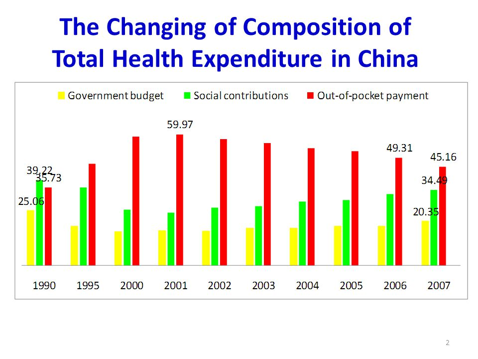 The Changing of Composition of Total Health Expenditure in China 2