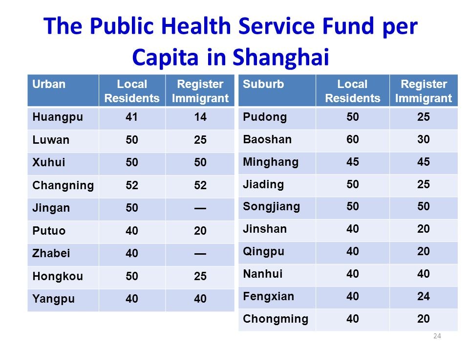 The Public Health Service Fund per Capita in Shanghai 24 UrbanLocal Residents Register Immigrant Huangpu4114 Luwan5025 Xuhui50 Changning52 Jingan50— Putuo4020 Zhabei40— Hongkou5025 Yangpu40 SuburbLocal Residents Register Immigrant Pudong5025 Baoshan6030 Minghang45 Jiading5025 Songjiang50 Jinshan4020 Qingpu4020 Nanhui40 Fengxian4024 Chongming4020