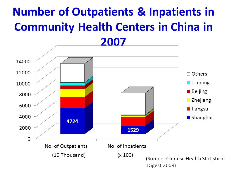 Number of Outpatients & Inpatients in Community Health Centers in China in 2007 (10 Thousand)(x 100) 8 (Source: Chinese Health Statistical Digest 2008)