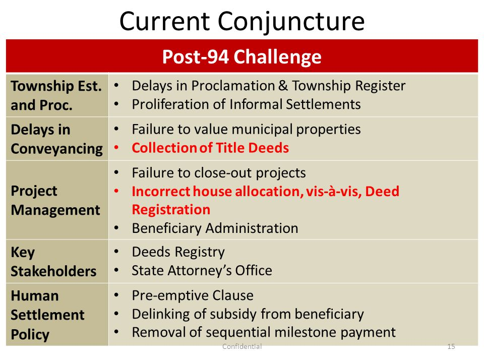 Post-94 Challenge Township Est. and Proc. Delays in Proclamation & Township Register Proliferation of Informal Settlements Delays in Conveyancing Fail