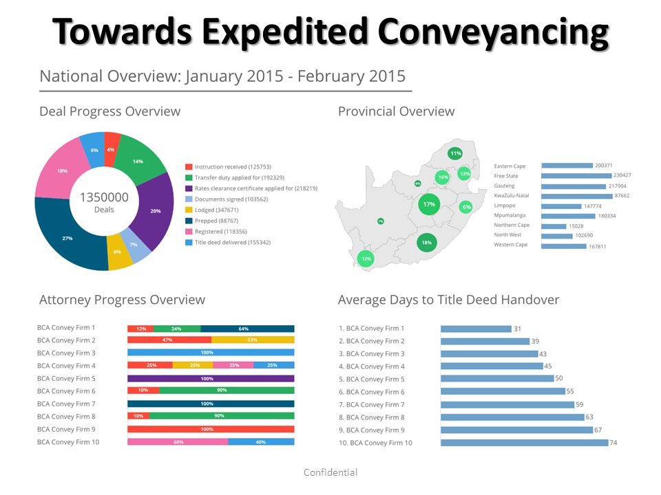 Towards Expedited Conveyancing 28Confidential