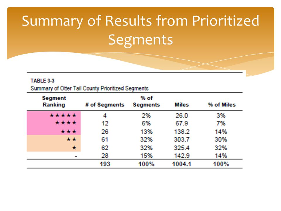 Summary of Results from Prioritized Segments