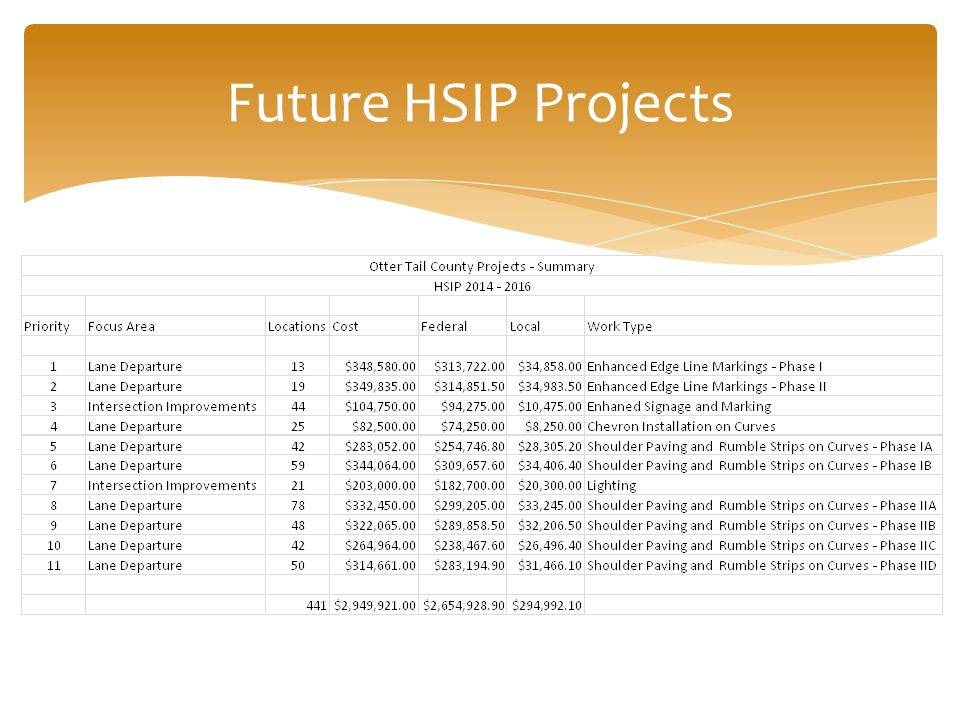 Future HSIP Projects