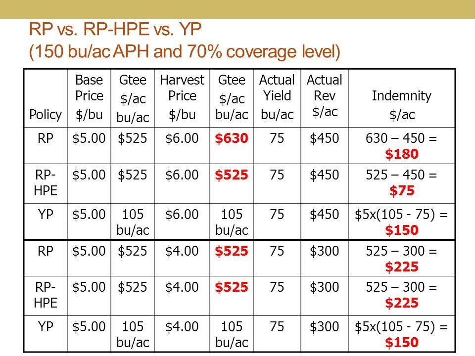 RP vs. RP-HPE vs. YP (150 bu/ac APH and 70% coverage level) Policy Base Price $/bu Gtee $/ac bu/ac Harvest Price $/bu Gtee $/ac bu/ac Actual Yield bu/