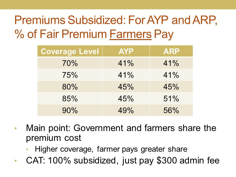 Premiums Subsidized: For AYP and ARP, % of Fair Premium Farmers Pay Coverage LevelAYPARP 70%41% 75%41% 80%45% 85%45%51% 90%49%56% Main point: Governme