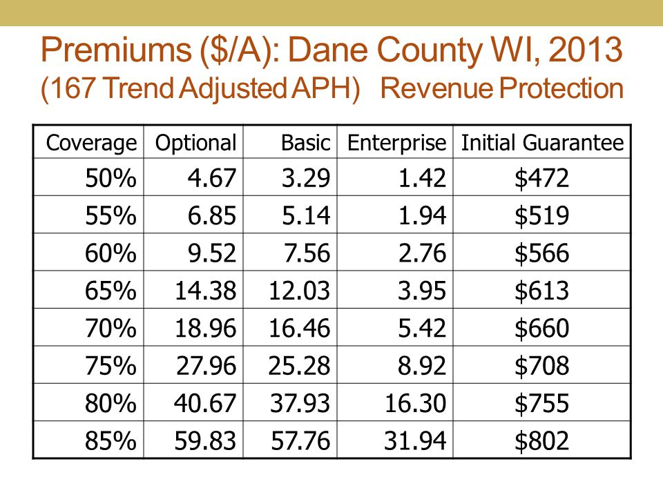 Premiums ($/A): Dane County WI, 2013 (167 Trend Adjusted APH) Revenue Protection CoverageOptionalBasicEnterpriseInitial Guarantee 50%4.673.291.42$472