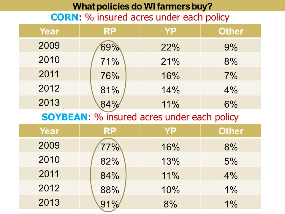 YearRPYPOther 2009 69%22%9% 2010 71%21%8% 2011 76%16%7% 2012 81%14%4% 2013 84%11%6% CORN: % insured acres under each policy YearRPYPOther 2009 77%16%8