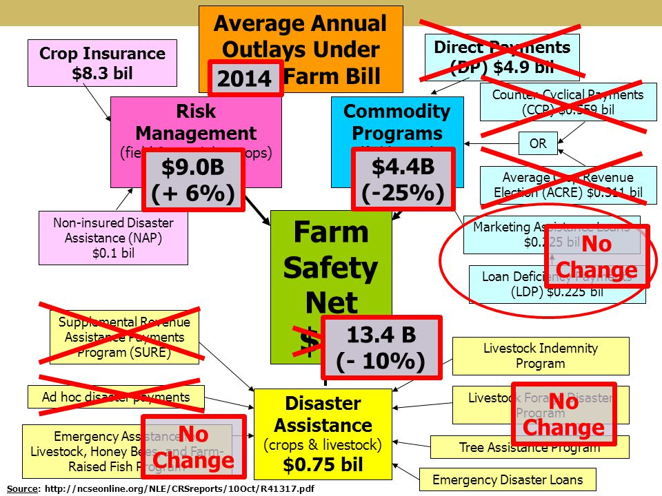 Farm Safety Net $15 Risk Management (field & specialty crops) $8.4 bil Commodity Programs (field crops) $5.9 bil Disaster Assistance (crops & livestoc