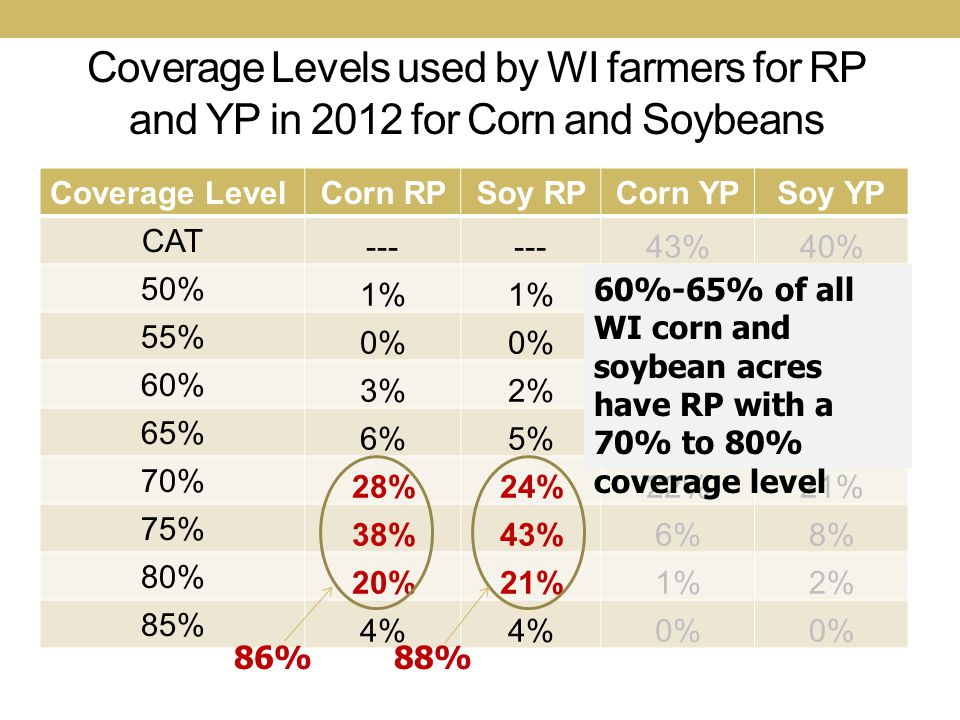 Coverage Levels used by WI farmers for RP and YP in 2012 for Corn and Soybeans Coverage LevelCorn RPSoy RPCorn YPSoy YP CAT --- 43%40% 50% 1% 7% 55% 0