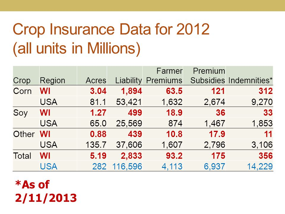 Crop Insurance Data for 2012 (all units in Millions) CropRegionAcresLiability Farmer Premiums Premium SubsidiesIndemnities* CornWI3.041,89463.5121312