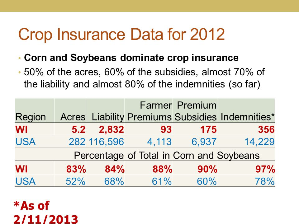 Crop Insurance Data for 2012 Corn and Soybeans dominate crop insurance 50% of the acres, 60% of the subsidies, almost 70% of the liability and almost