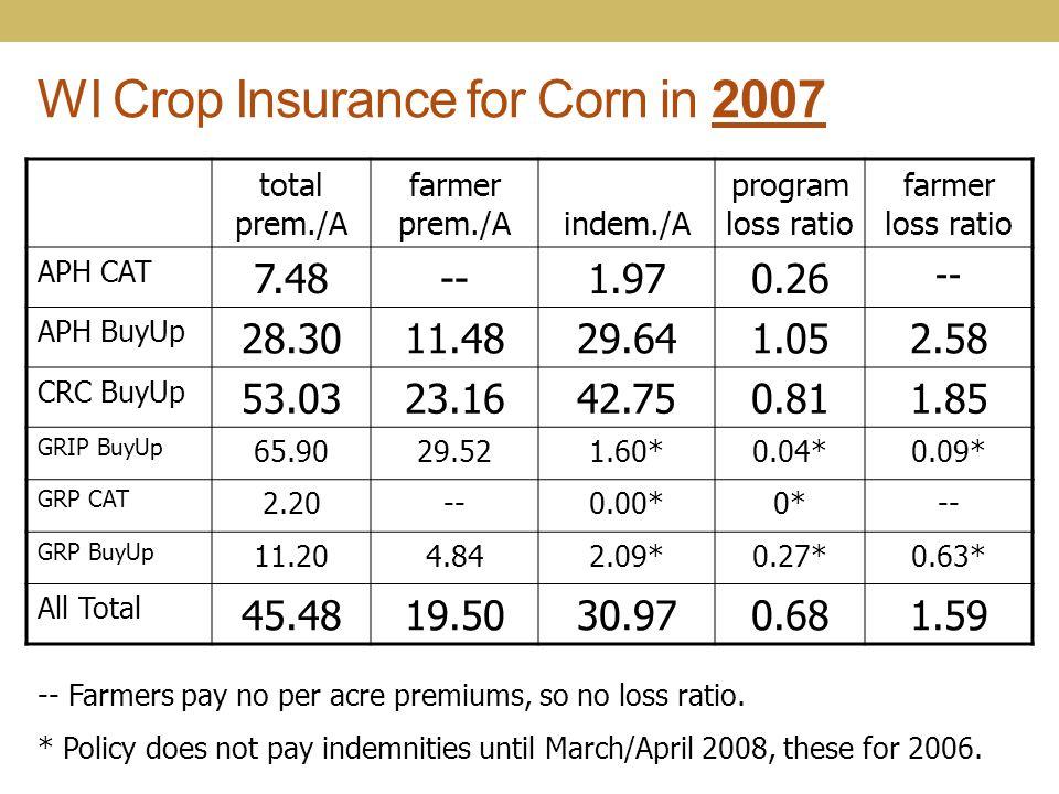 WI Crop Insurance for Corn in 2007 total prem./A farmer prem./A indem./A program loss ratio farmer loss ratio APH CAT 7.48--1.970.26 -- APH BuyUp 28.3
