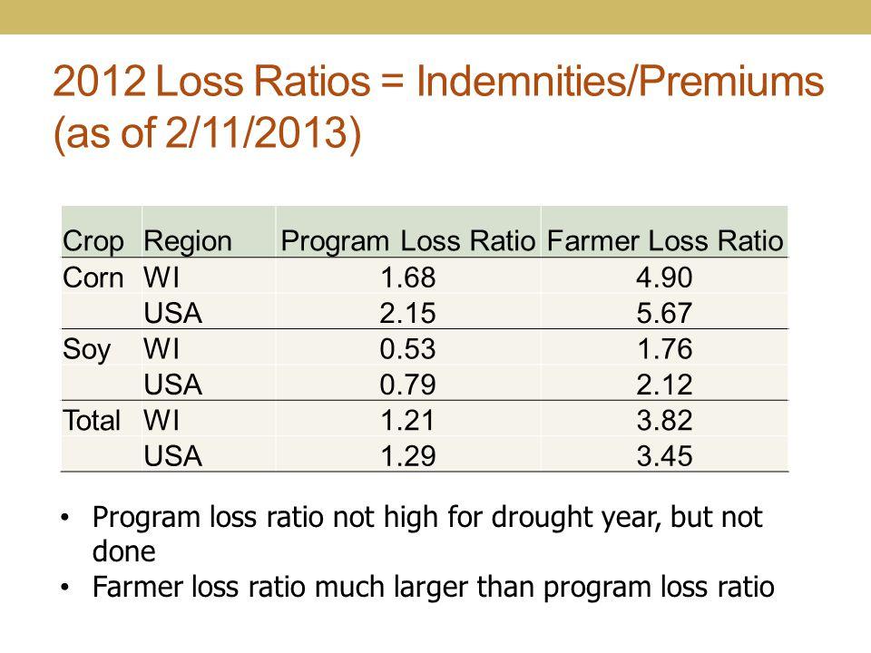 2012 Loss Ratios = Indemnities/Premiums (as of 2/11/2013) CropRegionProgram Loss RatioFarmer Loss Ratio CornWI1.684.90 USA2.155.67 SoyWI0.531.76 USA0.