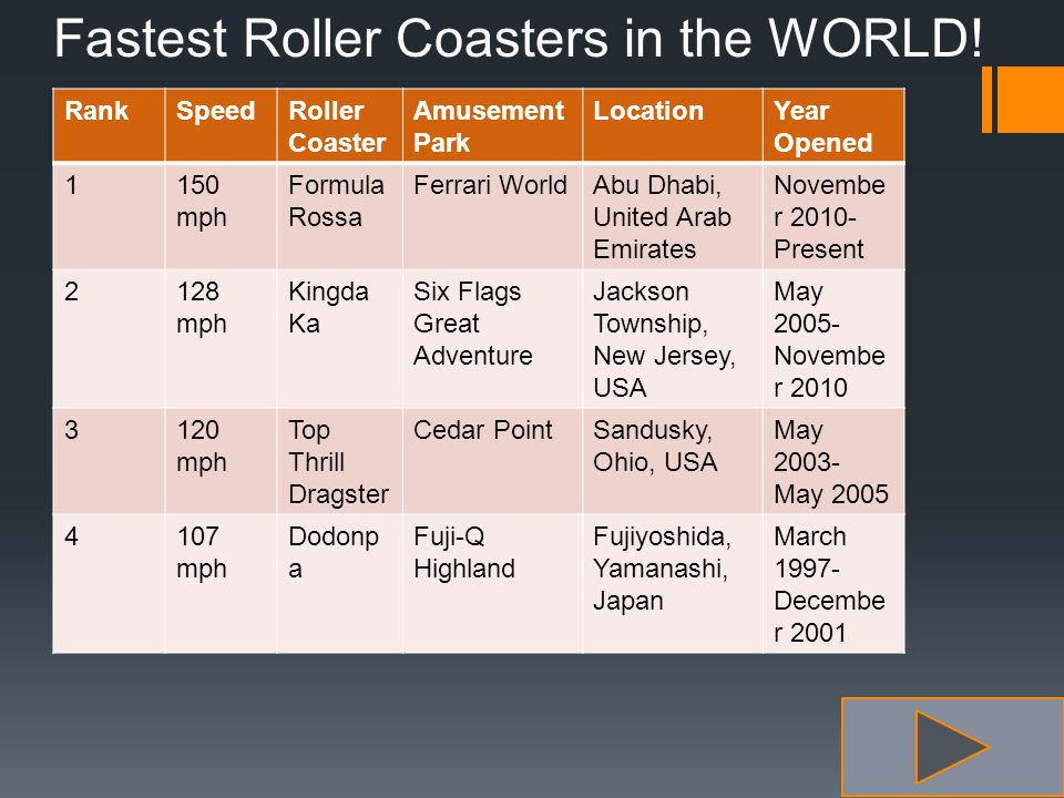 Fastest Roller Coasters in the WORLD.