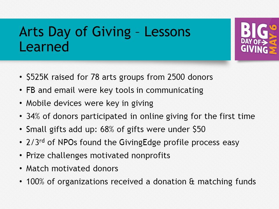 Arts Day of Giving – Lessons Learned $525K raised for 78 arts groups from 2500 donors FB and email were key tools in communicating Mobile devices were key in giving 34% of donors participated in online giving for the first time Small gifts add up: 68% of gifts were under $50 2/3 rd of NPOs found the GivingEdge profile process easy Prize challenges motivated nonprofits Match motivated donors 100% of organizations received a donation & matching funds
