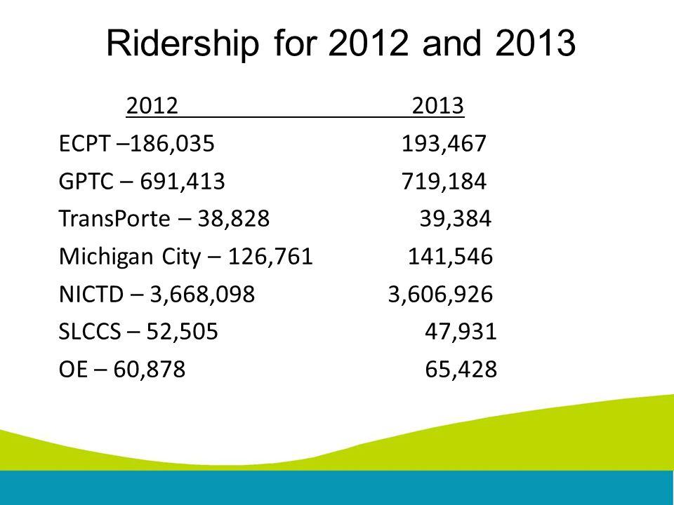 2012 2013 ECPT –186,035 193,467 GPTC – 691,413 719,184 TransPorte – 38,828 39,384 Michigan City – 126,761 141,546 NICTD – 3,668,098 3,606,926 SLCCS – 52,505 47,931 OE – 60,878 65,428 Ridership for 2012 and 2013