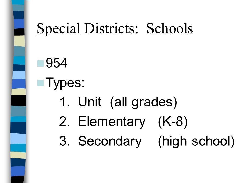 Special Districts: Schools 954 Types: 1. Unit (all grades) 2.