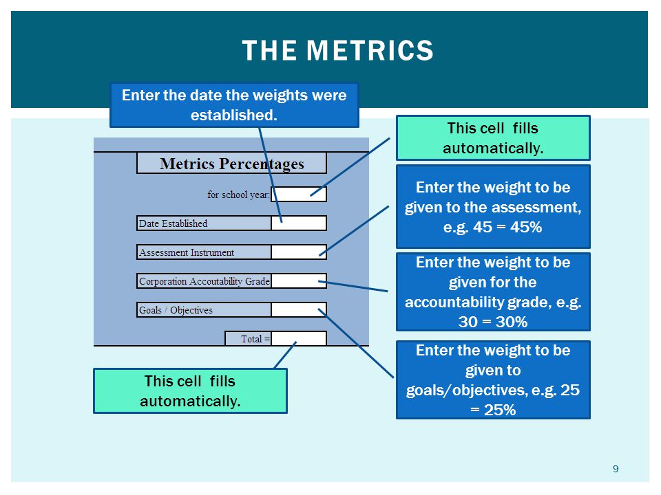 THE METRICS This cell fills automatically.Enter the weight to be given to the assessment, e.g.