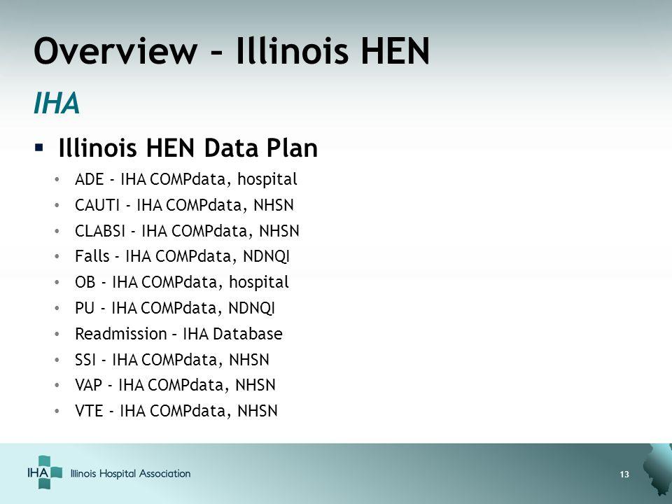 Overview – Illinois HEN IHA  Illinois HEN Data Plan ADE - IHA COMPdata, hospital CAUTI - IHA COMPdata, NHSN CLABSI - IHA COMPdata, NHSN Falls - IHA COMPdata, NDNQI OB - IHA COMPdata, hospital PU - IHA COMPdata, NDNQI Readmission – IHA Database SSI - IHA COMPdata, NHSN VAP - IHA COMPdata, NHSN VTE - IHA COMPdata, NHSN 13