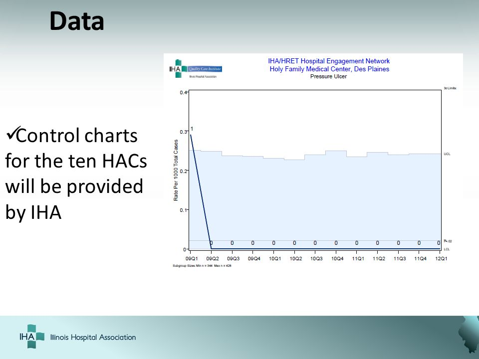 Data Control charts for the ten HACs will be provided by IHA