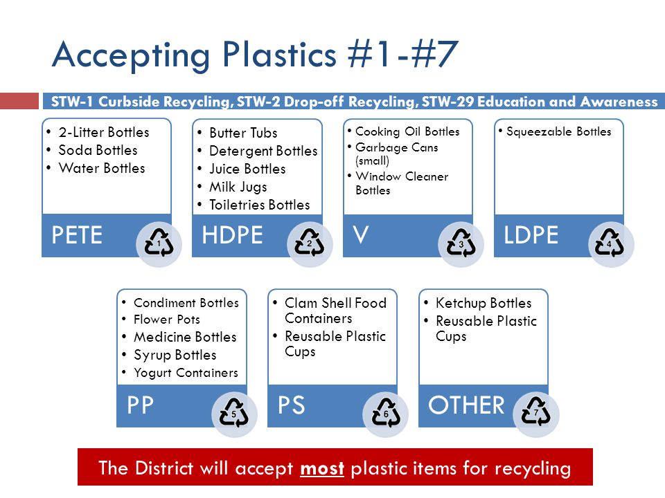 Accepting Plastics #1-#7 STW-1 Curbside Recycling, STW-2 Drop-off Recycling, STW-29 Education and Awareness 2-Litter Bottles Soda Bottles Water Bottles PETE Butter Tubs Detergent Bottles Juice Bottles Milk Jugs Toiletries Bottles HDPE Cooking Oil Bottles Garbage Cans (small) Window Cleaner Bottles V Squeezable Bottles LDPE Condiment Bottles Flower Pots Medicine Bottles Syrup Bottles Yogurt Containers PP Clam Shell Food Containers Reusable Plastic Cups PS Ketchup Bottles Reusable Plastic Cups OTHER The District will accept most plastic items for recycling