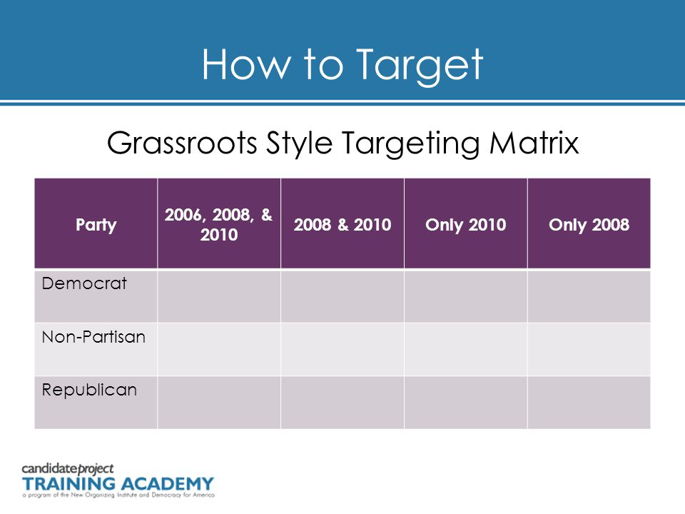 How to Target Grassroots Style Targeting Matrix Party 2006, 2008, & 2010 2008 & 2010Only 2010Only 2008 Democrat Non-Partisan Republican