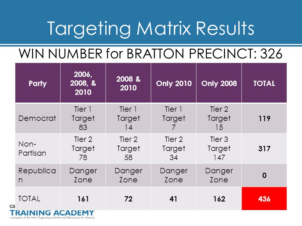 Targeting Matrix Results WIN NUMBER for BRATTON PRECINCT: 326 Party 2006, 2008, & 2010 2008 & 2010 Only 2010Only 2008TOTAL Democrat Tier 1 Target 83 Tier 1 Target 14 Tier 1 Target 7 Tier 2 Target 15 119 Non- Partisan Tier 2 Target 78 Tier 2 Target 58 Tier 2 Target 34 Tier 3 Target 147 317 Republica n Danger Zone 0 TOTAL 1617241162436