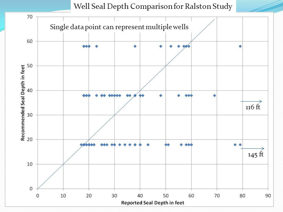 145 ft 116 ft Well Seal Depth Comparison for Ralston Study Single data point can represent multiple wells