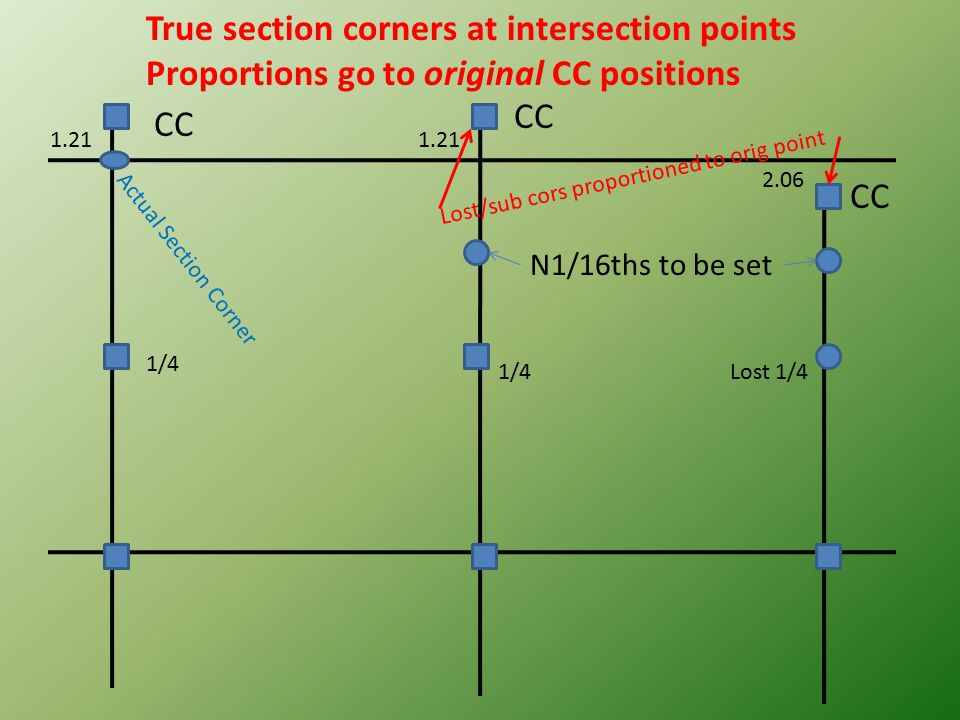 CC 1.21 2.06 1/4 Lost 1/41/4 N1/16ths to be set True section corners at intersection points Proportions go to original CC positions Actual Section Cor