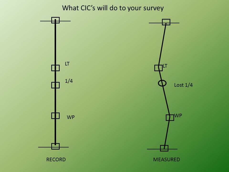 LT WP 1/4 RECORDMEASURED Lost 1/4 LT WP What CIC's will do to your survey