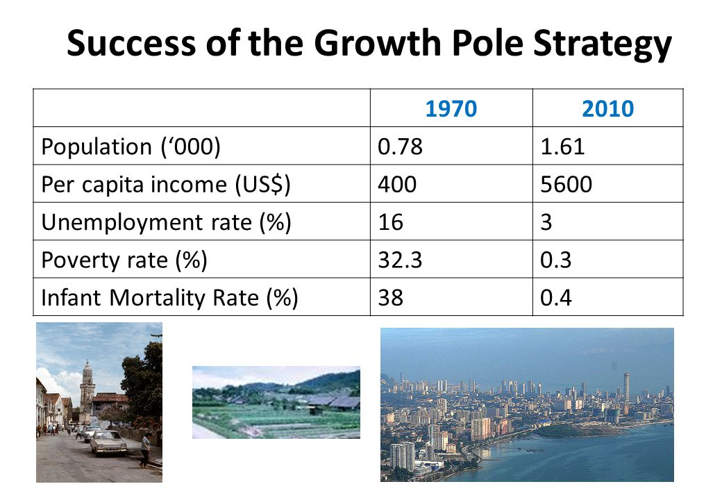 Success of the Growth Pole Strategy 19702010 Population ('000)0.781.61 Per capita income (US$)4005600 Unemployment rate (%)163 Poverty rate (%)32.30.3