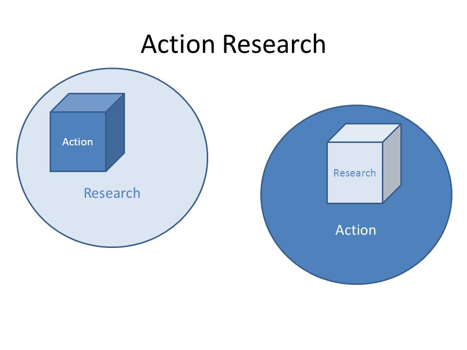 Research Action Action Research Research Action